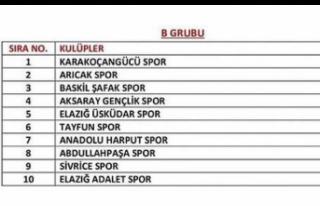 Arıcak Spor 2021-2022 Amatör 1.lig fikstürü belli...